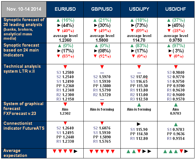 NordFX - ECN/STP, MT4, SR, Multiterminal broker - Page 3 Forecast_10_14_Nov_2014