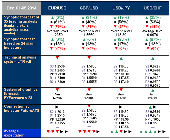 NordFX.com - ECN/STP, MT4, MT5, Multiterminal broker - Page 2 Forecast_1_5_Dec_14