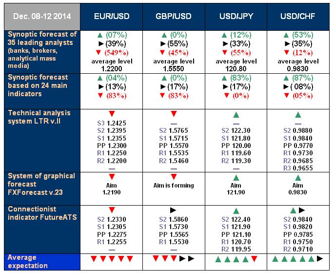 NordFX.com - ECN/STP, MT4, MT5, Multiterminal broker - Page 3 Forecast_8_12_Dec_14
