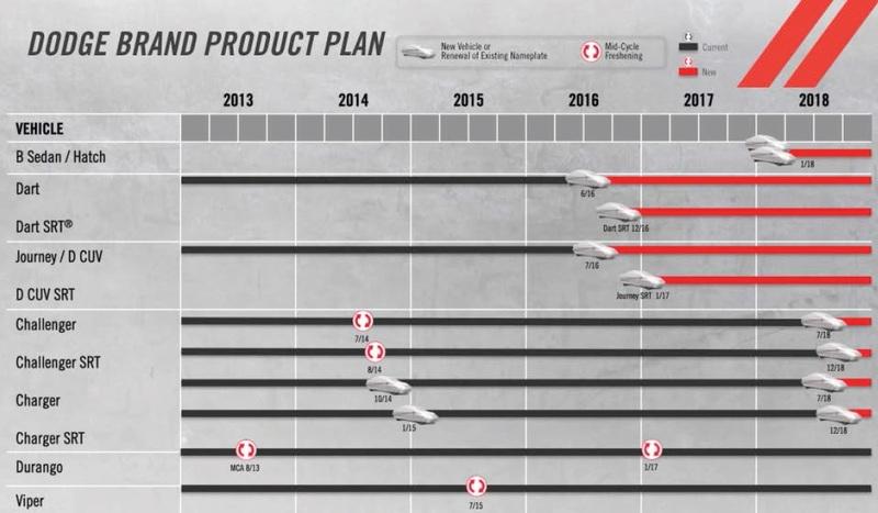 Gruppo Fiat Product Plan (i prossimi modelli dal 2014 al 2019) Dodge
