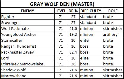 Таблица сопротивляемости боссов/мобов Gray_Wolf_Den