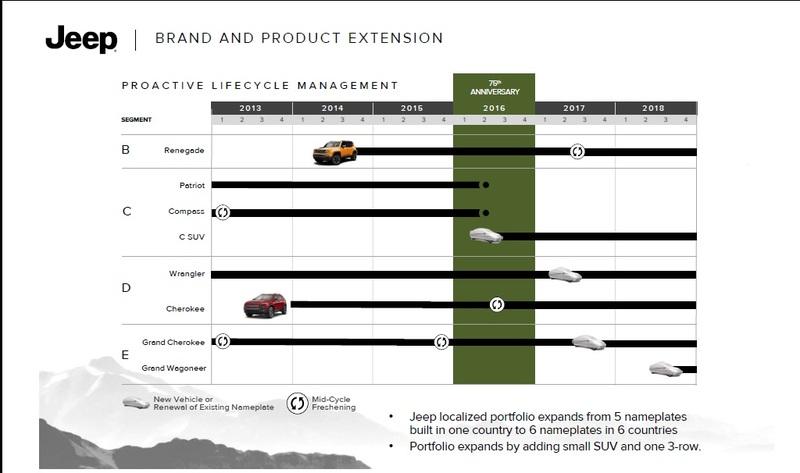 Gruppo Fiat Product Plan (i prossimi modelli dal 2014 al 2019) Jeep
