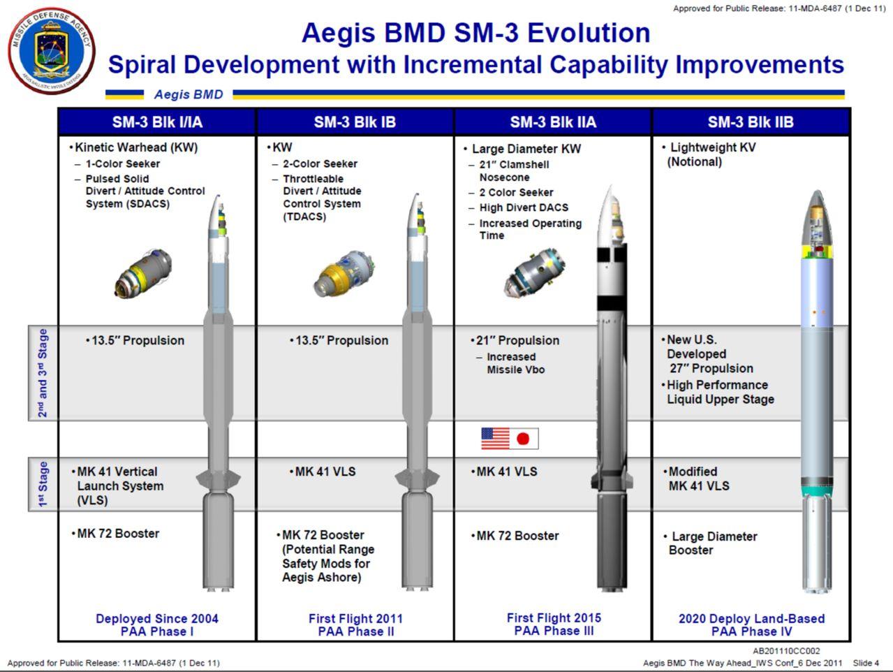 Misiles Aegis - desarrollos compartidos, pruebas, diseños y evoluciones Aegissm_3evolution_JAPANUSA