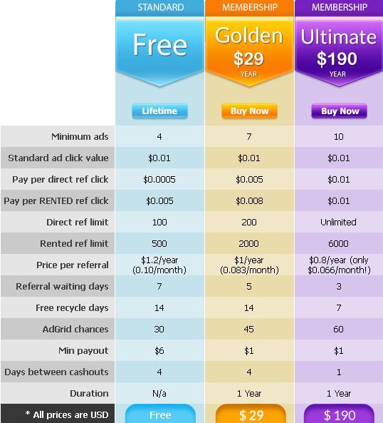 Gptnetwork - $0.01 por clic - minimo $6.00 - Pago por PP, PZ PIONEER para los primeros 5000 Gptnetwork