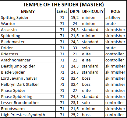 Таблица сопротивляемости боссов/мобов Temple_of_the_Spider