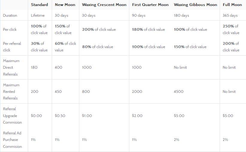 Moonbux - $0.01 por clic - minimo $2.00 - Pago por PP, PM, EP, STP, PZ Moonbux