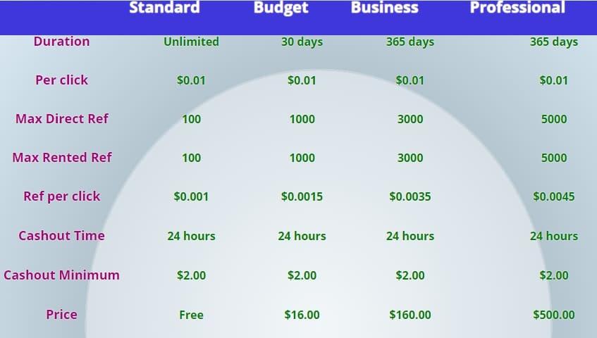 Just2adey - $0.01 por clic - minimo $2.00 - Pago por Payza, Perfect Money - Budget Gratis - Mismo Admin Justadey! Justa2dey