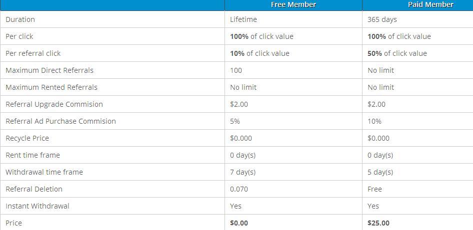 PtcSquare - $0.01 por clic - minimo $2.00 - Pago por Paypal, PM, Payza Ptcsquare