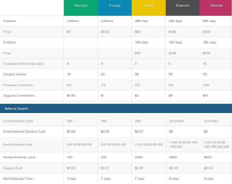 Inadbux -  $0.01 por clic - minimo $4.00 - Pago por PP, PZ, PM Pioneer Gratis, Mismo Admin INADCLIX & INADPROS! Inadbux