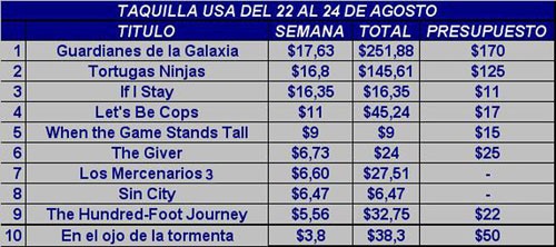 The Expendables 3 (Los Mercenarios 3) 2014 - Página 9 Cartelera_agosto