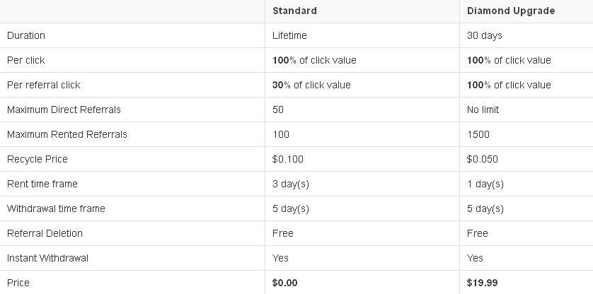 Ctpgem - $0.001  por clic - minimo $6.00 - Pago por PP, EP - 7 niveles de referido! Ctpgem