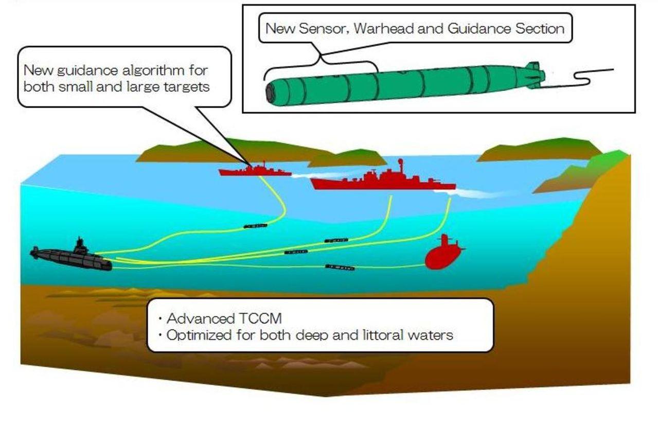 Submarino Clase SORYU(DRAGON AZUL) - Tecnologia avanzada y clasificada (sin compartir sus adelantos) HEAVYWEIGHTTORPEDOS