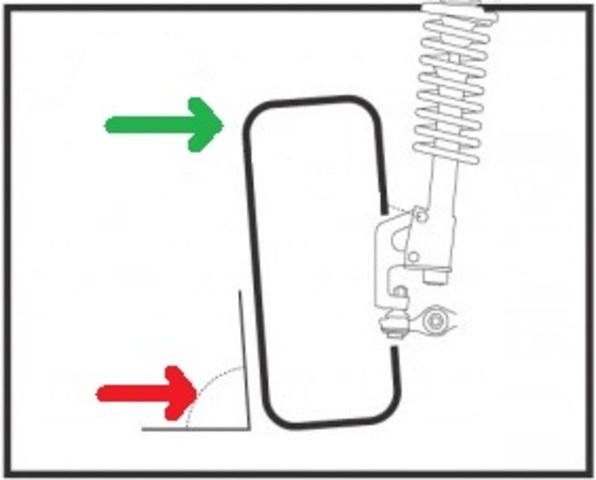 Odredjivanje nagiba tocka u odnosu na podlogu, odnosno stelovanje minusa tj plusa Merenje