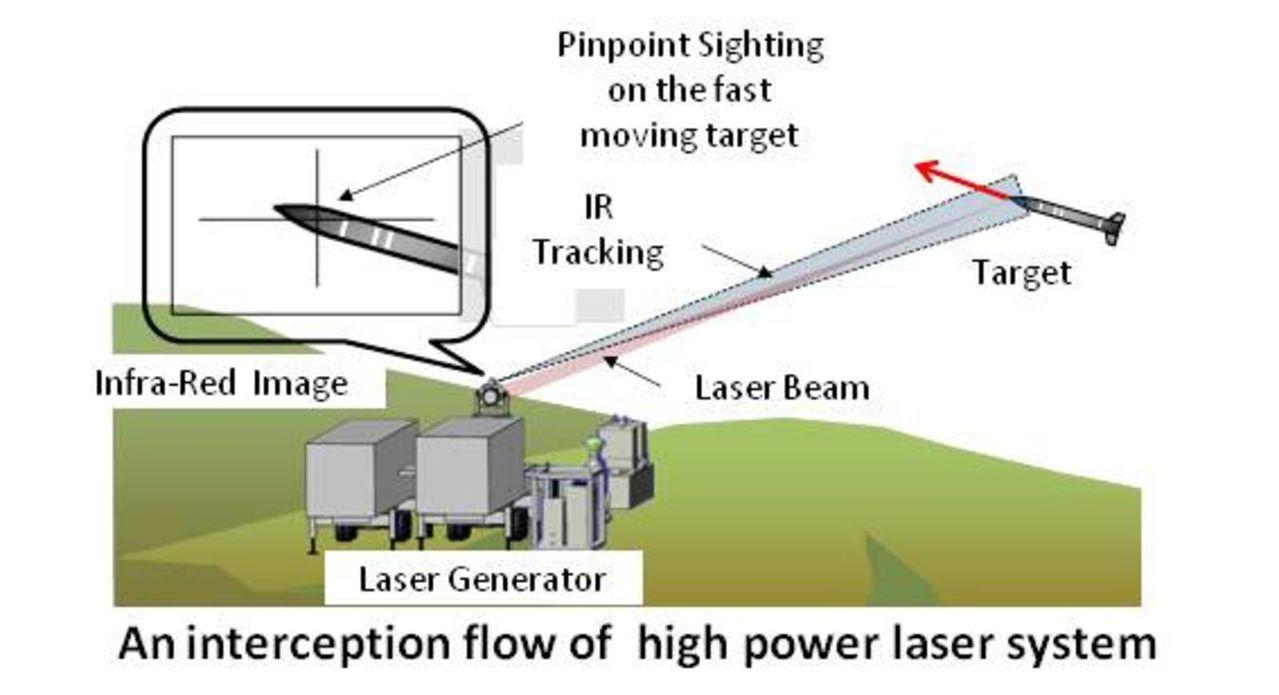 Nuevo Laser desarrollado - 4 petawatts equivale el rayo a 1,000 veces el consumo de electricidad mundial HIGHPOWERLASERSYSTEMJAPAN2