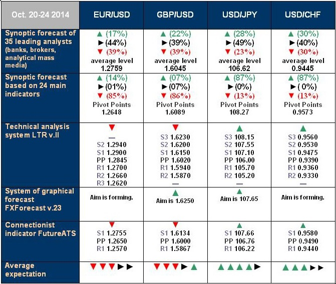 NordFX - ECN/STP, MT4, SR, Multiterminal broker - Page 3 Forecast_20_October