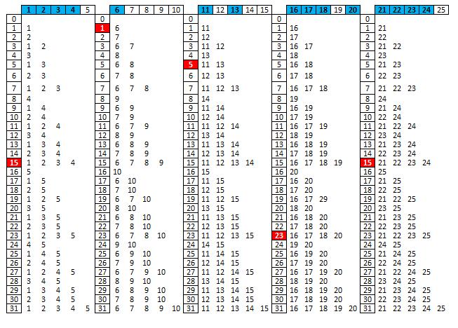 Palpites para sorteios da Lotofácil - Permanente - Página 5 Mapinhada_Lotofacil