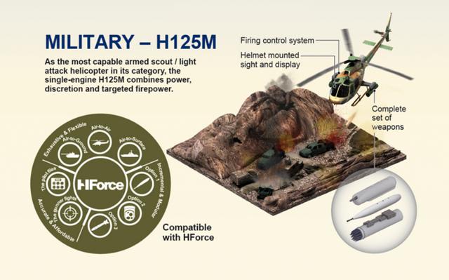 Presentacion de propuesta por 46 helicopteros H125 Airbus para la FAM con todos sus componentes para toda mision Military_h125m