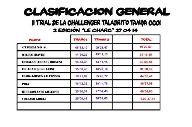"""Clasificaciones """"Taladrito"""" 2014 IMG_20140429_WA0007"""
