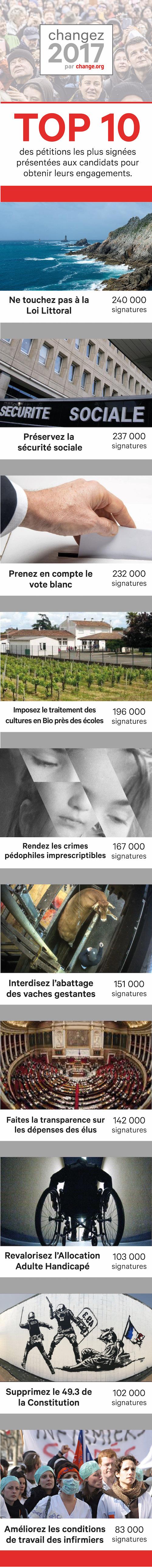 Change.org : le site de pétitions en ligne fait le point sur les préoccupations des français 13328_original