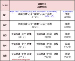 Một sô thông tin các mức,cấp độ năng lực trong tiếng nhật Jexem_time1-300x246