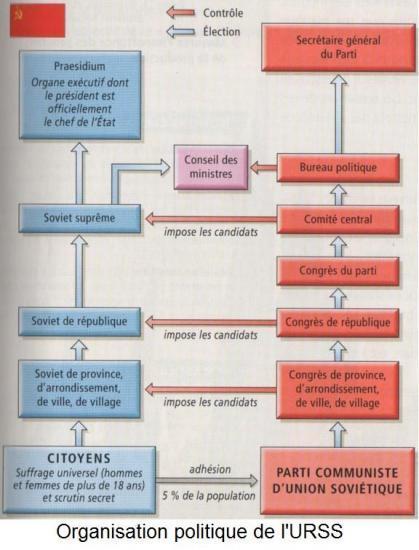 Constitution URSS [Résolu] PolitiqueURSS_19000101120000_21000101120000