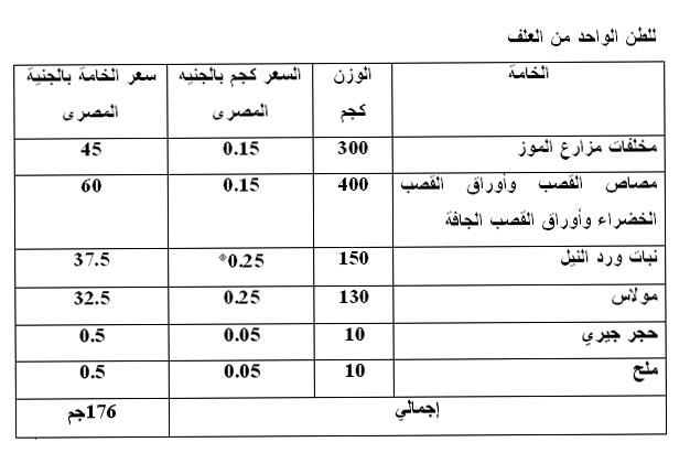 دراسات جدوى تدوير المخلفات / مشروع إنتاج علف من نباتات ورد النيل ومخلفات مصانع حفظ الخضراوات 1112704840