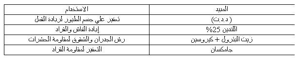 مشروع تربية السمان 1137499099