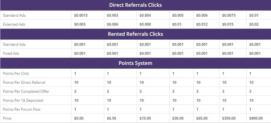 TrustClix - $0.005 por clic - minimo $3.00 - Pago por Payza, PayPal, Payeer, Bitcoin, SolidTrustPay, Perfect Money - Bonus $0.50  Trustclix2