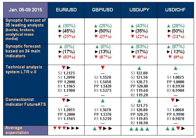 NordFX.com - ECN/STP, MT4, MT5, Multiterminal broker - Page 3 Forecast_5_9_Jan_15