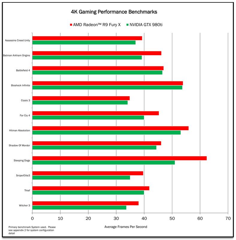 R9 Fury X - Primeiros benchmarks oficiais em 4K revelados Amd_radeon_fury_x_4k_benchmarks_100592003_orig