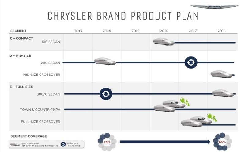Gruppo Fiat Product Plan (i prossimi modelli dal 2014 al 2019) Chrysler