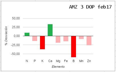 Análisis foliar AMZ Logroño (La Rioja) Amz3