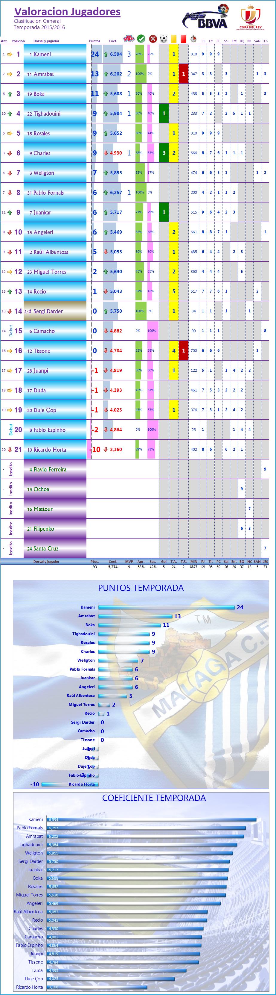 LOS MEJORES DEL MALAGA CF. Temp.2015/16: J10ª: REAL SPORTING 1-0 MALAGA CF Los_Mdel_MCF_General
