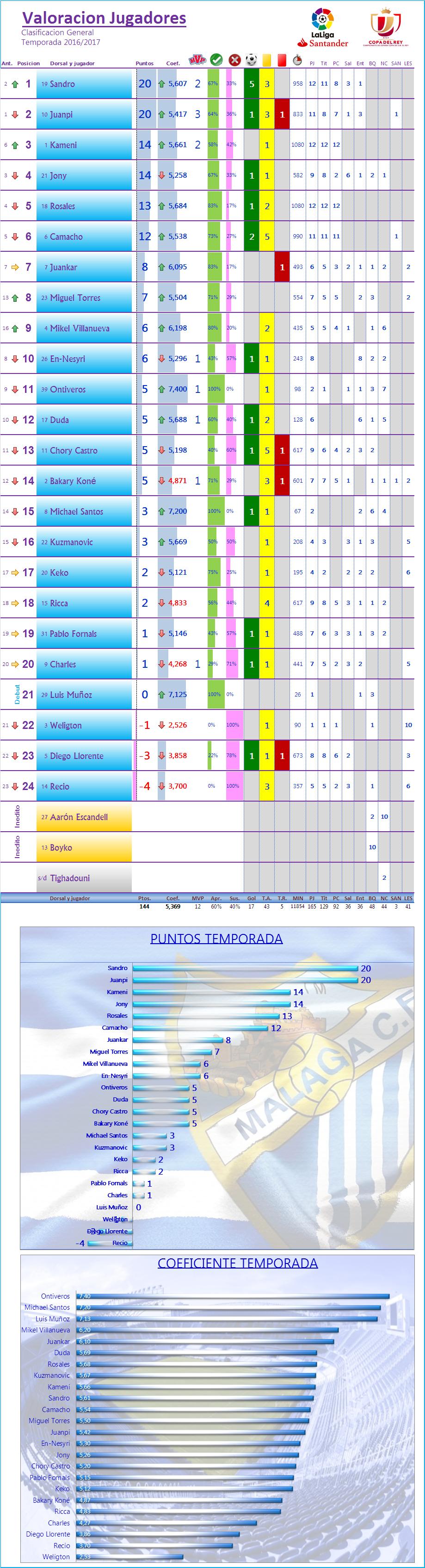 LOS MEJORES DEL MALAGA CF. Temp.2016/17: J13ª: MALAGA CF 4-3 RC DEPORTIVO Los_Mdel_MCF_General