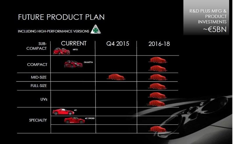 Gruppo Fiat Product Plan (i prossimi modelli dal 2014 al 2019) Alfa