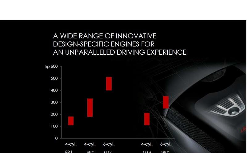 Gruppo Fiat Product Plan (i prossimi modelli dal 2014 al 2019) Allfa_4