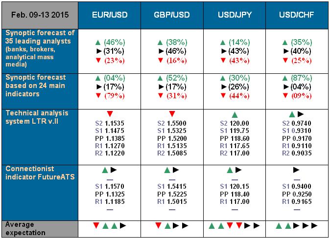NordFX.com - ECN/STP, MT4, MT5, Multiterminal broker - Page 3 Forecast_9_13_Feb_15
