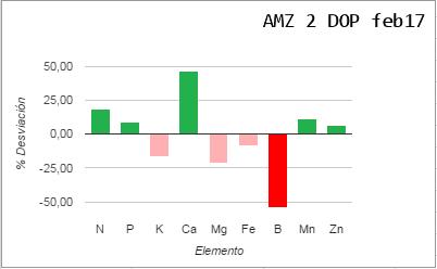 Análisis foliar AMZ Logroño (La Rioja) Amz2