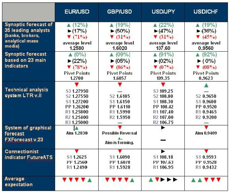 NordFX - ECN/STP, MT4, SR, Multiterminal broker - Page 3 Forecast_13_October
