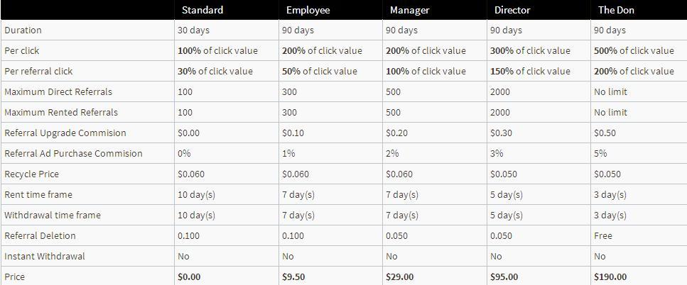 Donclix -  $0.005 por clic - minimo $3.00 - Pago por PP, EP, PZ Donclix