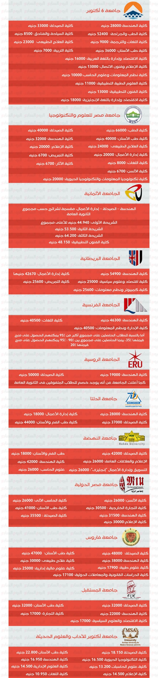 مصاريف كل الكليات والمعاهد الخاصة بمصر لعام 2019/2020 Thyfdjhfg84