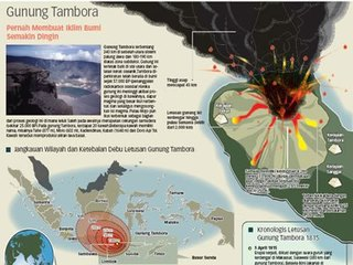 Alquran Concerning Earthquake Tamboraa1815