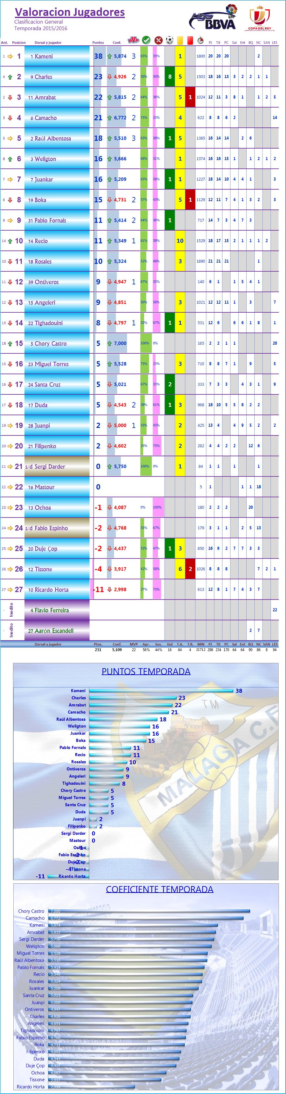LOS MEJORES DEL MALAGA CF. Temp.2015/16: J21ª: MALAGA CF 1-2 FC BARCELONA Los_Mdel_MCF_General