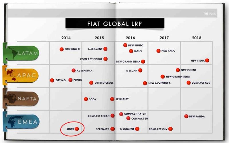 Gruppo Fiat Product Plan (i prossimi modelli dal 2014 al 2019) Screenshot_2014_05_06_15_18_15