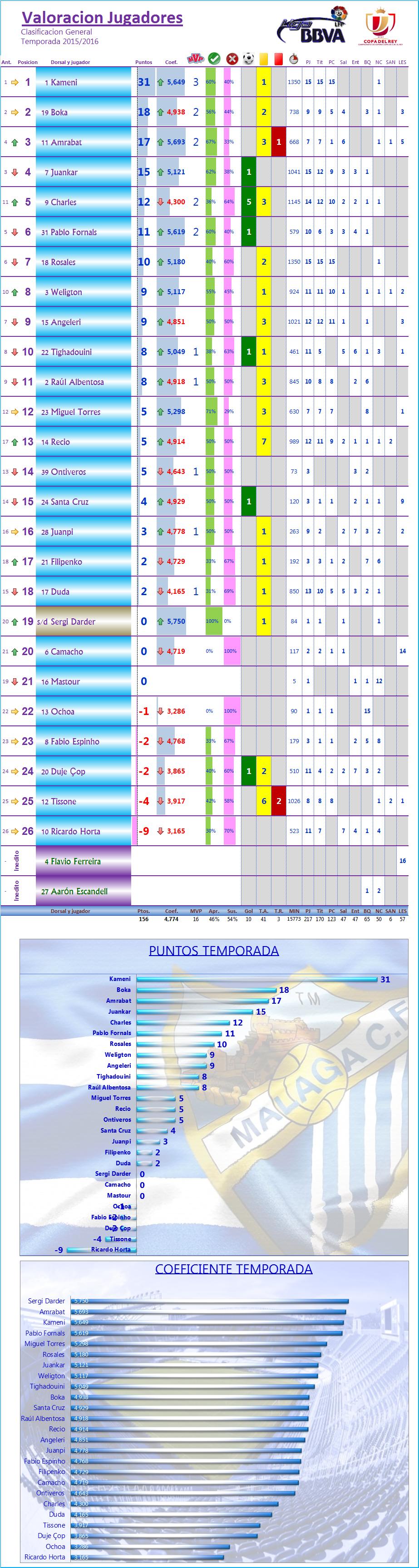 LOS MEJORES DEL MALAGA CF. Temp.2015/16: C.Rey 1/16 Vuelta: MALAGA CF 0-1 CD MIRANDES Los_Mdel_MCF_General