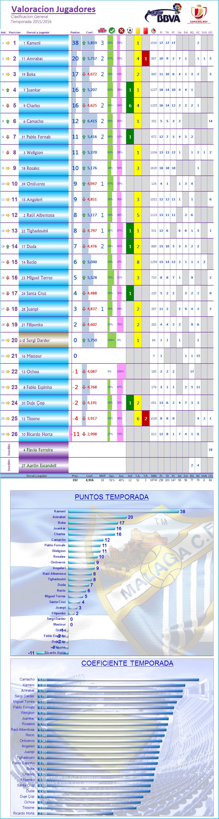 LOS MEJORES DEL MALAGA CF. Temp.2015/16: J18ª: MALAGA CF 2-0 RC CELTA Los_Mdel_MCF_General