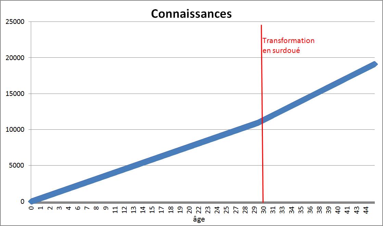 Hypothèse de science-fiction Transformation