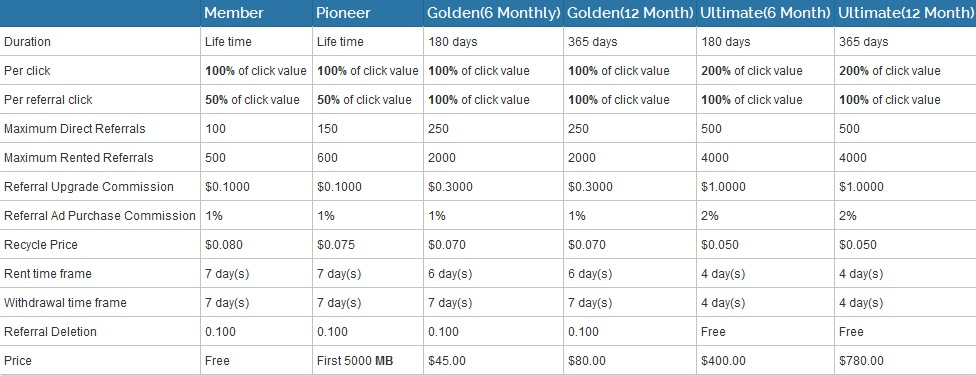 Clixadplus - $0.01 por clic - minimo $2.00 - Pago por PP, PZ, PM, Payeer - PIONEER GRATIS! Clixadplus