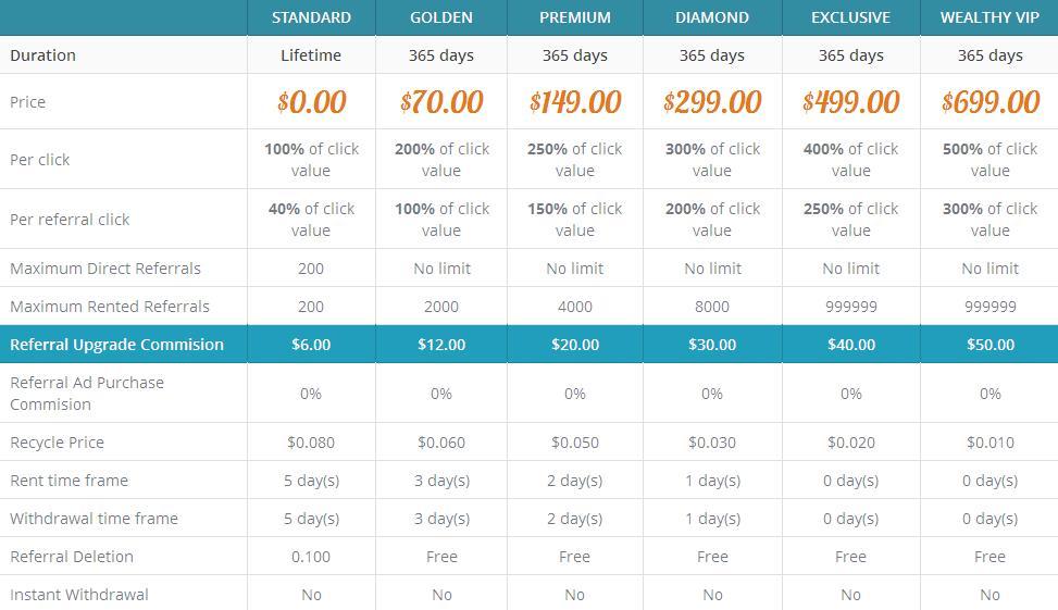 Wealthbux - $0.01 por clic - minimo $2.00 - Pago por PP, EP, PM Wealthbux