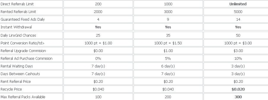 Linxbux - $0.005 por clic - minimo $2.00 - Pago por PP, PZ, Net Linxbux2